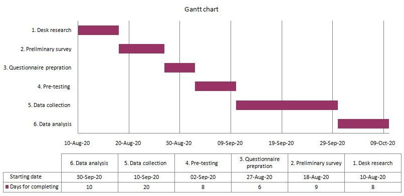 Gantt chart final