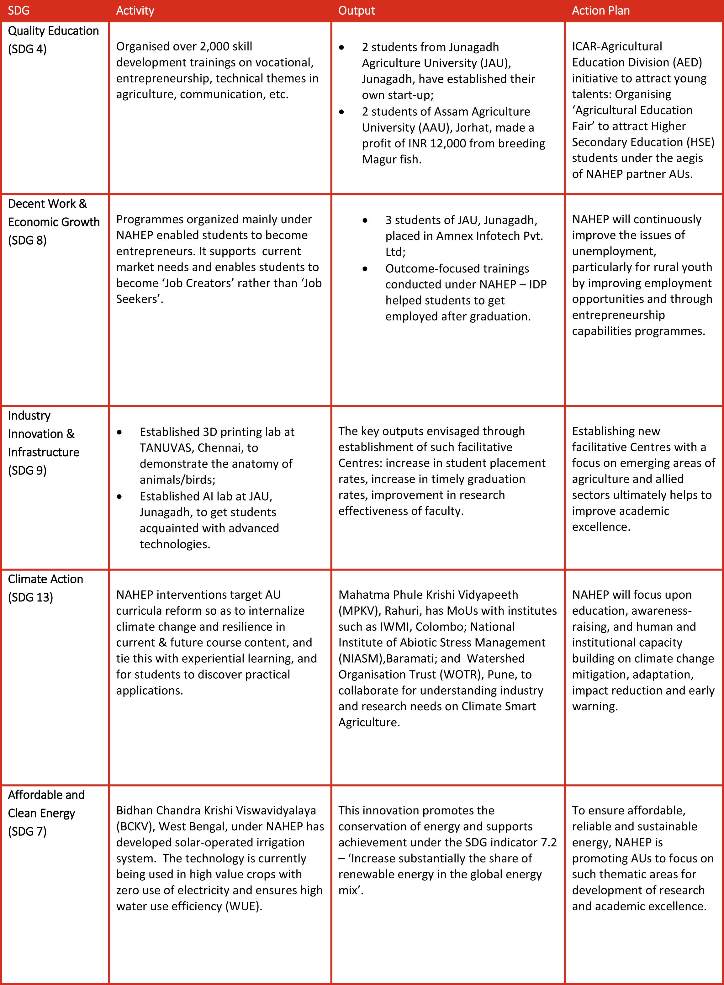 SDG-table -1 blog 145